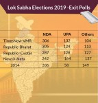 Exit Polls 2019 LIVE: With A Sweep In Maharashtra, MP And Rajasthan, BJP-Led NDA Projected To Return To Power