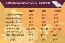 Exit Polls 2019 LIVE: BJP Projected To Make Inroads Into Bengal, Odisha; NDA Headed For Landslide Victory