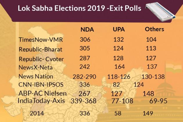 Exit Polls Predict Landslide Victory For PM Narendra Modi-Led NDA