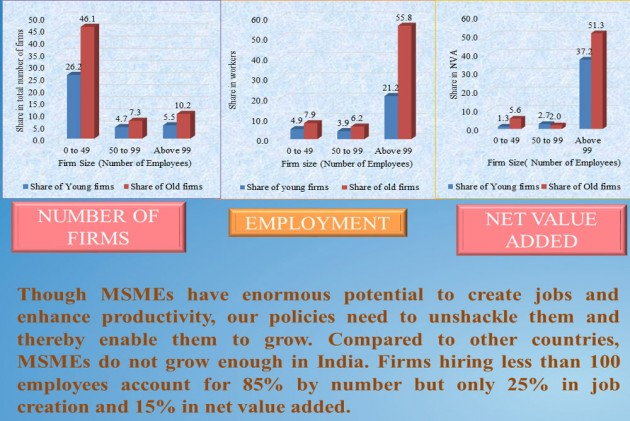 Economic Survey Pitches For Reorienting MSME Policies
