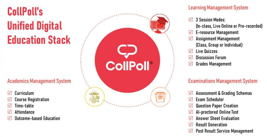 CollPoll Launches Unified Digital Education Stack For Higher Education To Meet Challenges Thrown By Covid-19