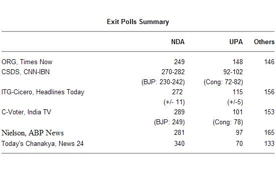 Exit Polls Summary: NDA-249 to 289, UPA: 97 to 148