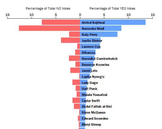 TIME 100: 'Most Influential' Kejriwal Beats 'Most Disliked' Modi