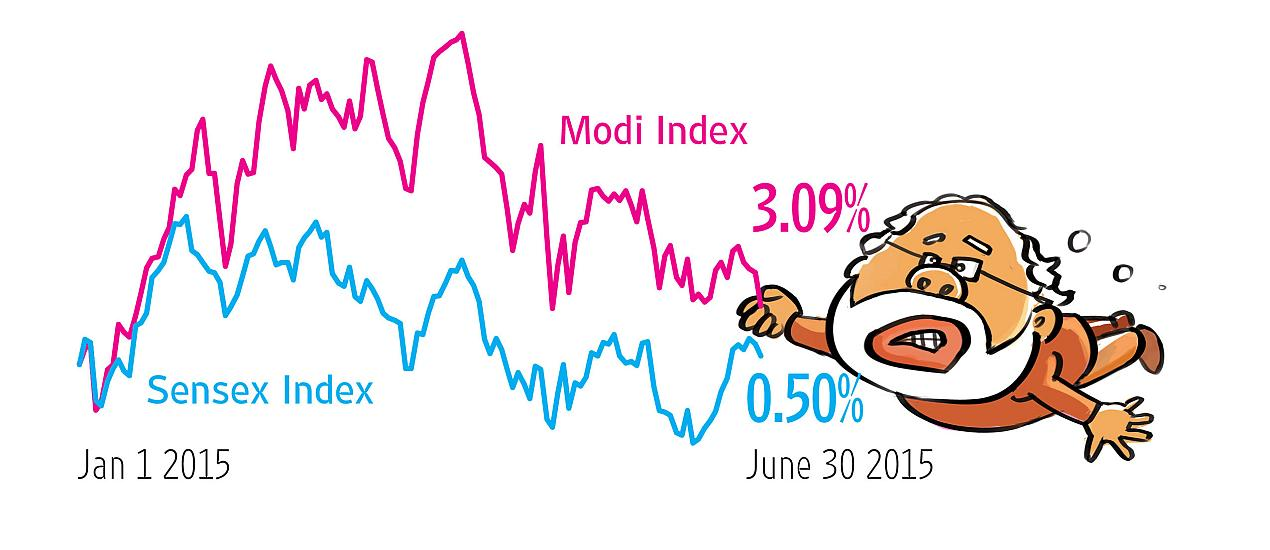 Waning Modi Factor On Indian Stock Markets