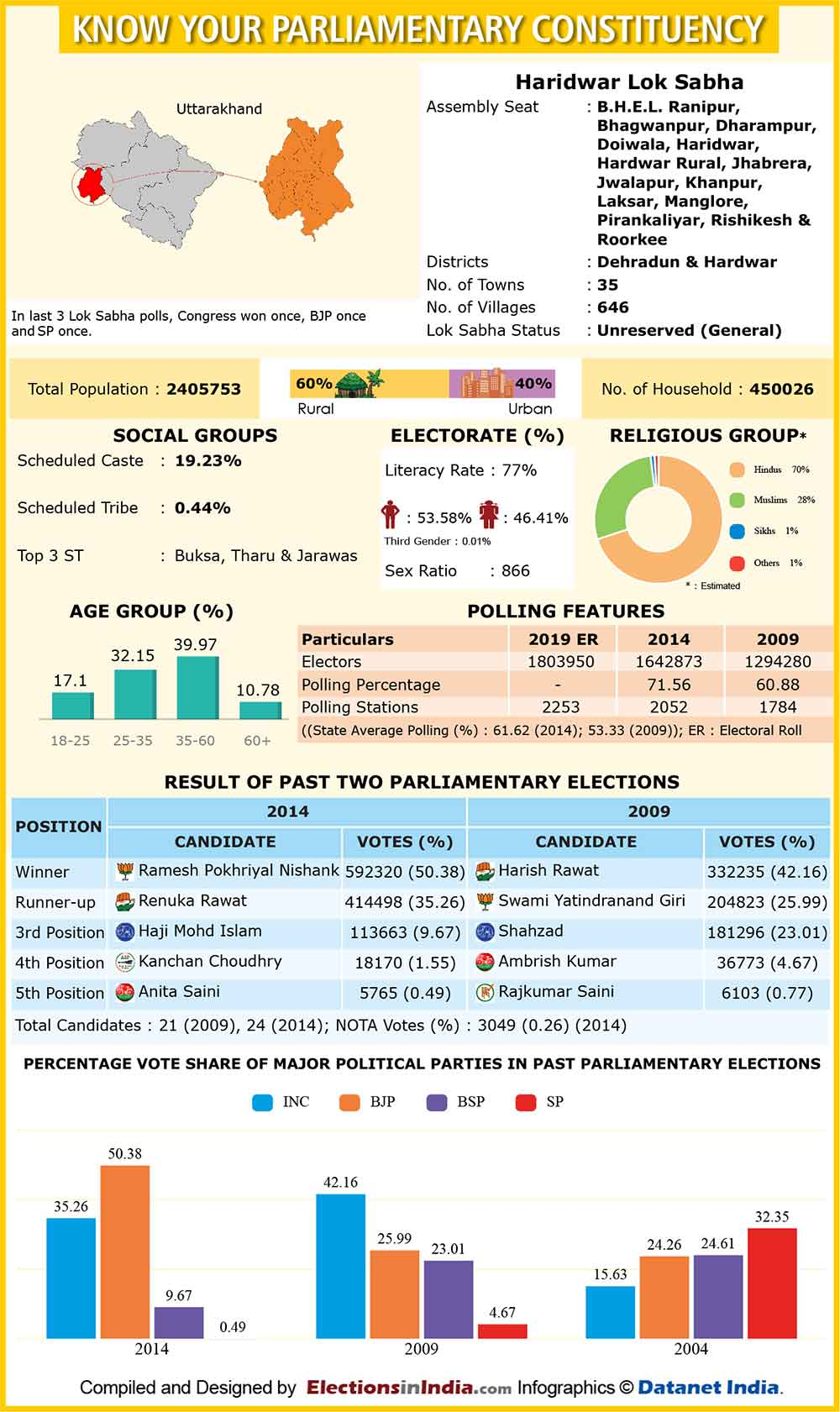 Haridwar Lok Sabha Constituency Profile