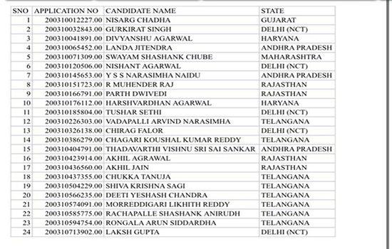 List of candidates who scored 100 percentile.